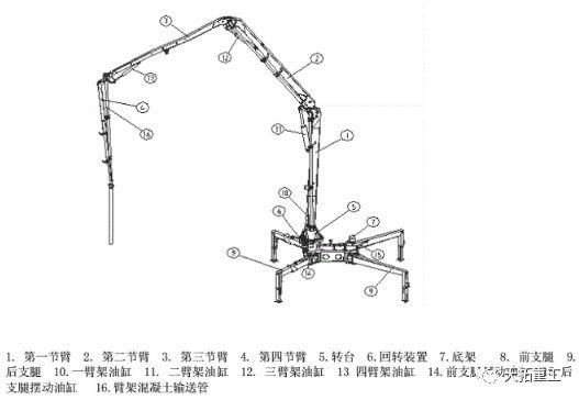 混凝土泵车上装部分结构图