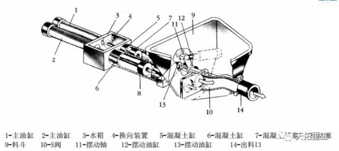 混凝土泵车泵送系统构成